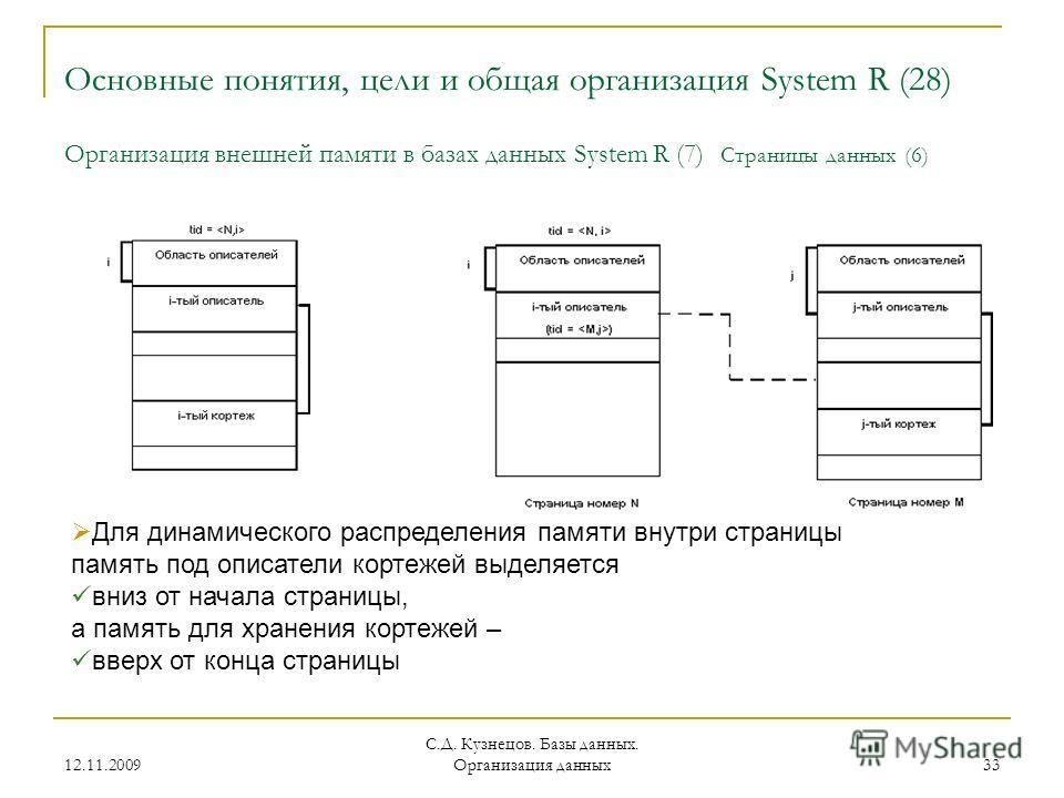 12.11.2009 С.Д. Кузнецов. Базы данных. Организация данных 33 Основные понятия, цели и общая организация System R (28) Организация внешней памяти в базах данных System R (7) Страницы данных (6) Для динамического распределения памяти внутри страницы па