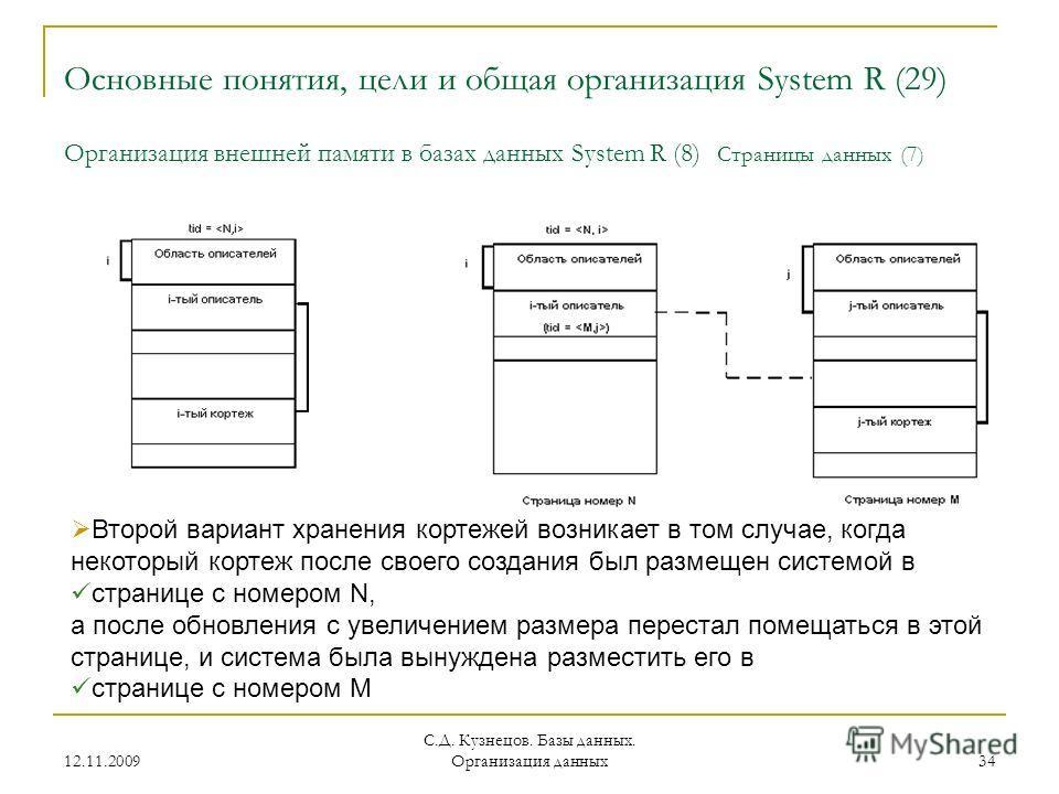 12.11.2009 С.Д. Кузнецов. Базы данных. Организация данных 34 Основные понятия, цели и общая организация System R (29) Организация внешней памяти в базах данных System R (8) Страницы данных (7) Второй вариант хранения кортежей возникает в том случае,