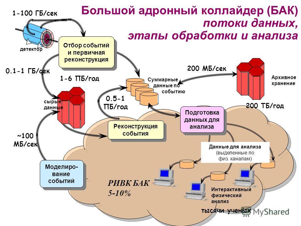 Большой адронный коллайдер (БАК) потоки данных, этапы обработки и анализа 0.1-1 ГБ/сек Архивное хранение 1-100 ГБ/сек Интерактивный физический анализ Подготовка данных для анализа Подготовка данных для анализа детектор Суммарные данные по событию сыр