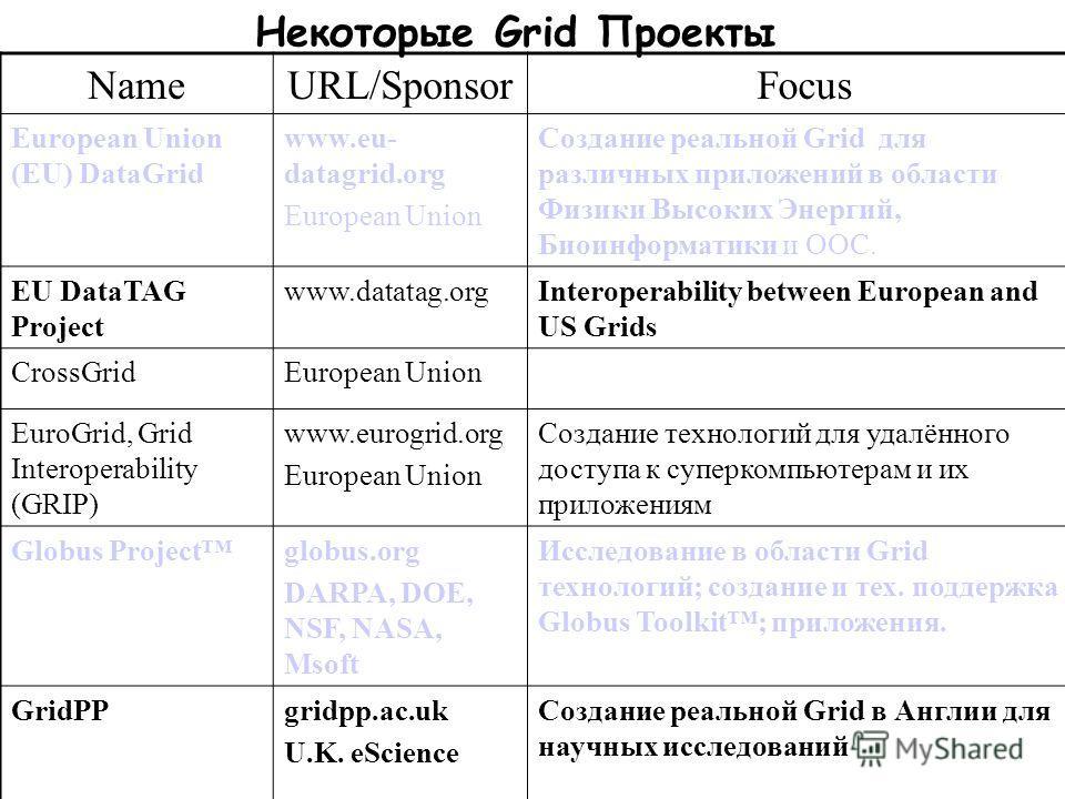 Некоторые Grid Проекты NameURL/SponsorFocus European Union (EU) DataGrid www.eu- datagrid.org European Union Создание реальной Grid для различных приложений в области Физики Высоких Энергий, Биоинформатики и ООС. EU DataTAG Project www.datatag.orgInt