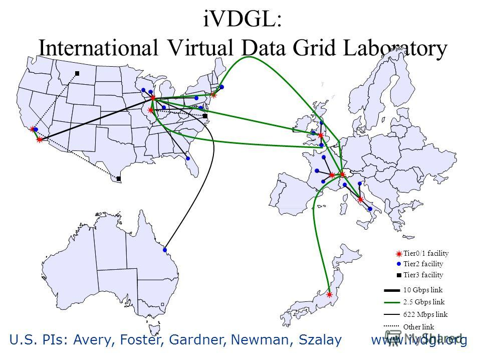 U.S. PIs: Avery, Foster, Gardner, Newman, Szalay www.ivdgl.org iVDGL: International Virtual Data Grid Laboratory Tier0/1 facility Tier2 facility 10 Gbps link 2.5 Gbps link 622 Mbps link Other link Tier3 facility