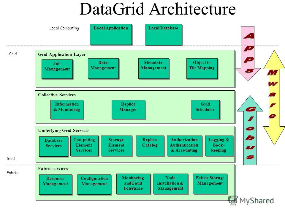 DataGrid Architecture Collective Services Information & Monitoring Replica Manager Grid Scheduler Local Application Local Database Underlying Grid Services Computing Element Services Authorization Authentication & Accounting Replica Catalog Storage E