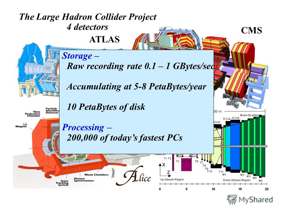 The Large Hadron Collider Project 4 detectors CMS ATLAS LHCb Storage – Raw recording rate 0.1 – 1 GBytes/sec Accumulating at 5-8 PetaBytes/year 10 PetaBytes of disk Processing – 200,000 of todays fastest PCs