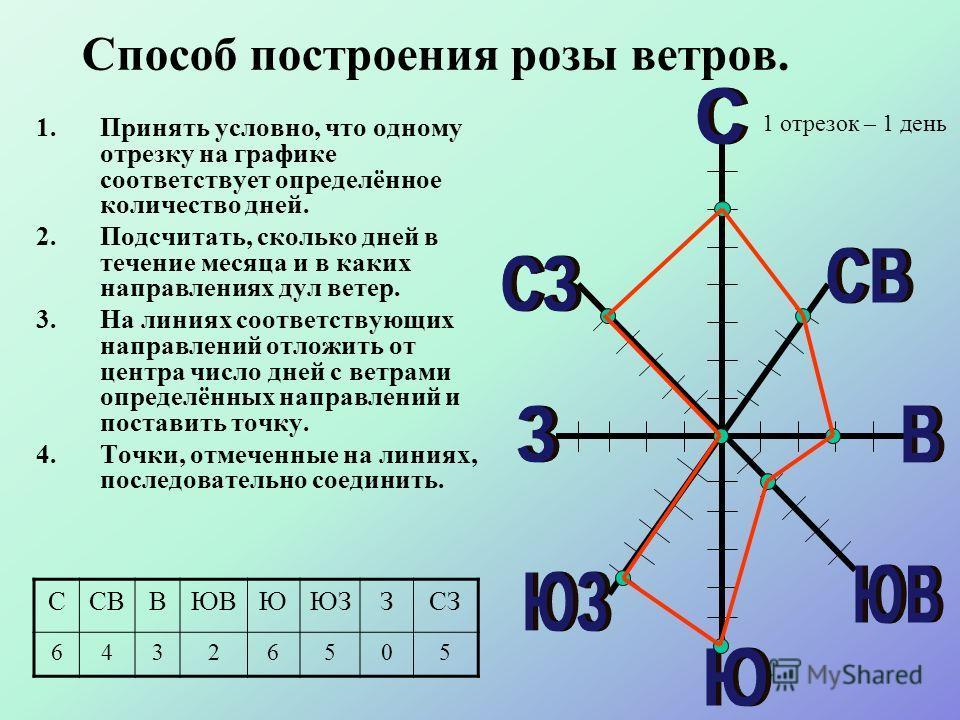 Способ построения розы ветров. 1.Принять условно, что одному отрезку на графике соответствует определённое количество дней. 2.Подсчитать, сколько дней в течение месяца и в каких направлениях дул ветер. 3.На линиях соответствующих направлений отложить