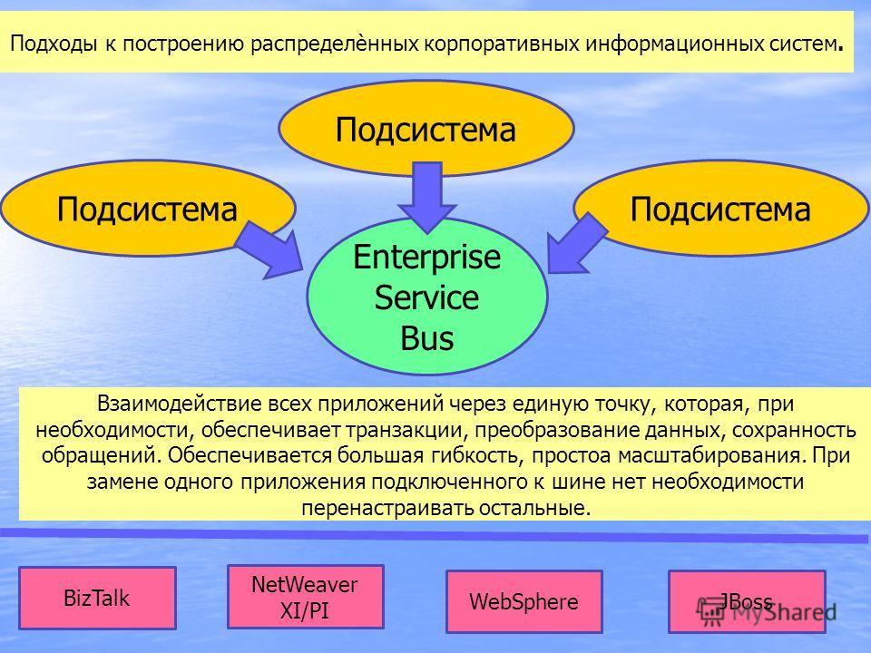 Подходы к построению распределѐнных корпоративных информационных систем. Enterprise Service Bus Подсистема Взаимодействие всех приложений через единую точку, которая, при необходимости, обеспечивает транзакции, преобразование данных, сохранность обра