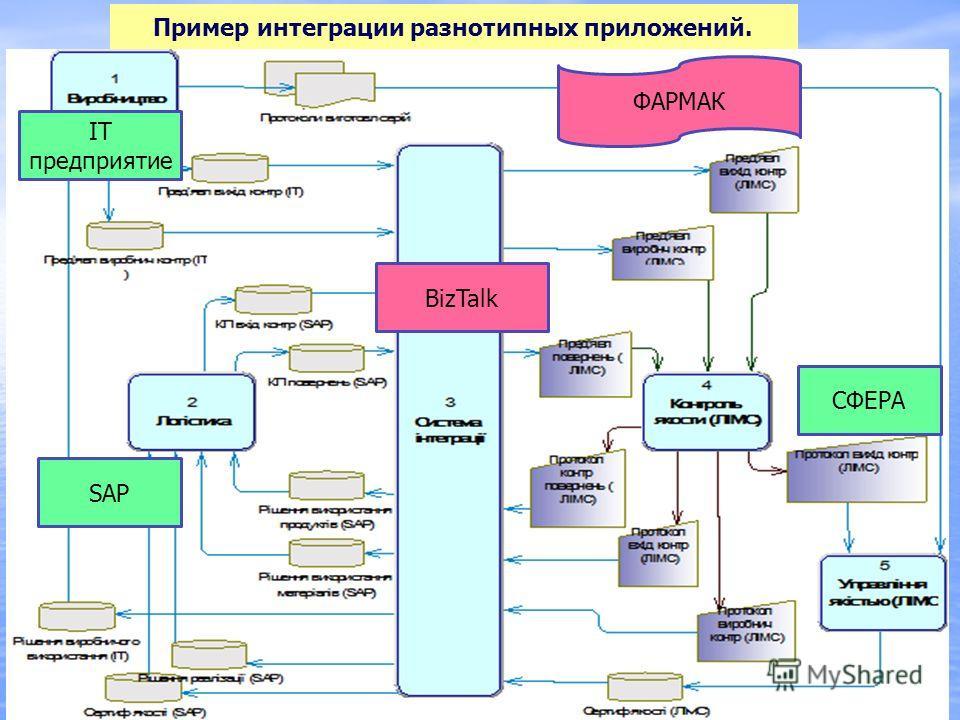 Пример интеграции разнотипных приложений. СФЕРА SAP IT предприятие ФАРМАК BizTalk