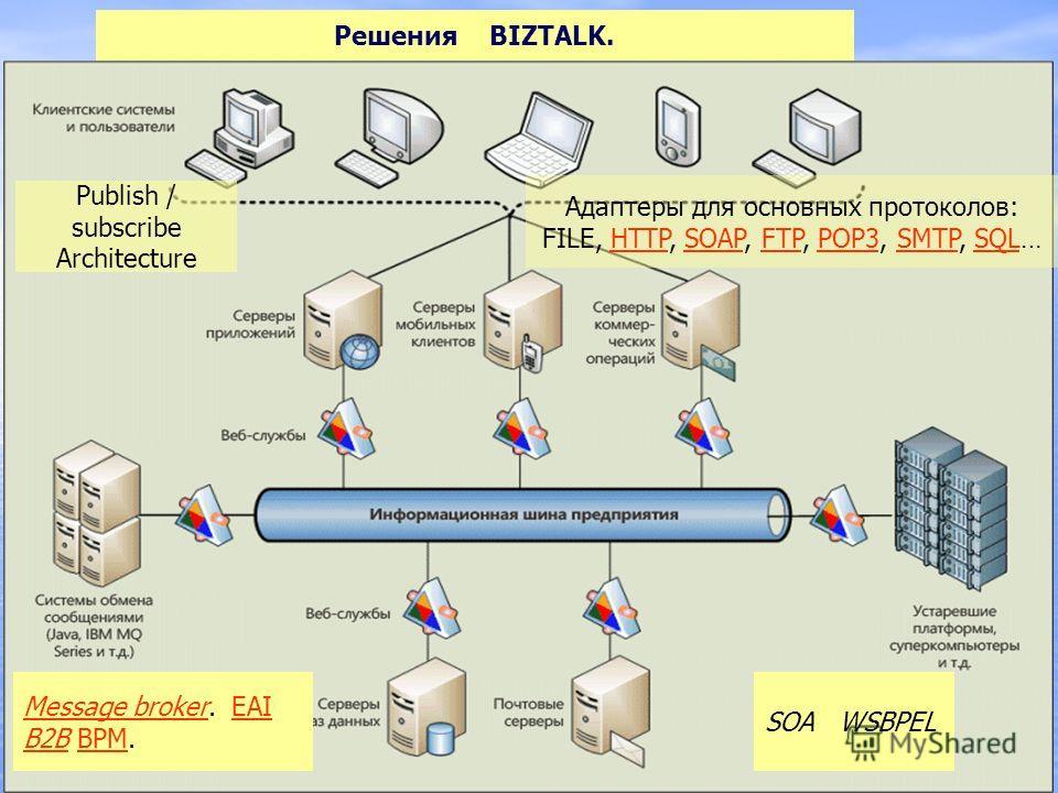 Решения BIZTALK. Message brokerMessage broker. EAI B2B BPM.EAI B2BBPM Publish / subscribe Architecture Адаптеры для основных протоколов: FILE, HTTP, SOAP, FTP, POP3, SMTP, SQL…HTTPSOAPFTPPOP3SMTPSQL SOA WSBPEL