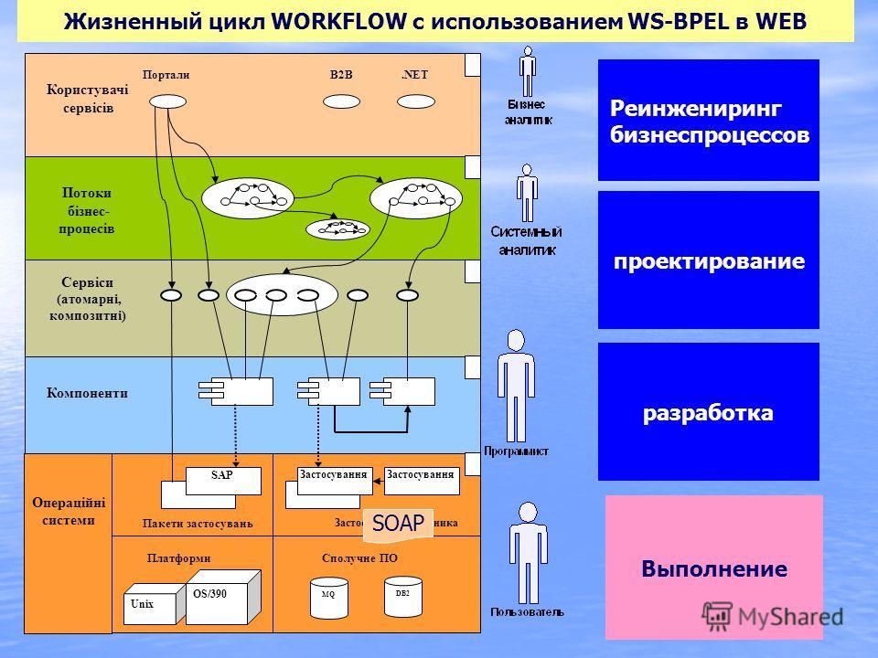Выполнение 5 Застосування Застосування замовника SAP Пакети застосувань Компоненти Сервіси (атомарні, композитні) Потоки бізнес- процесів Користувачі сервісів В2ВПортали.NET Платформи Unix OS/390 Сполучне ПО MQ DB2 1 2 3 4 Операційні системи Жизненны