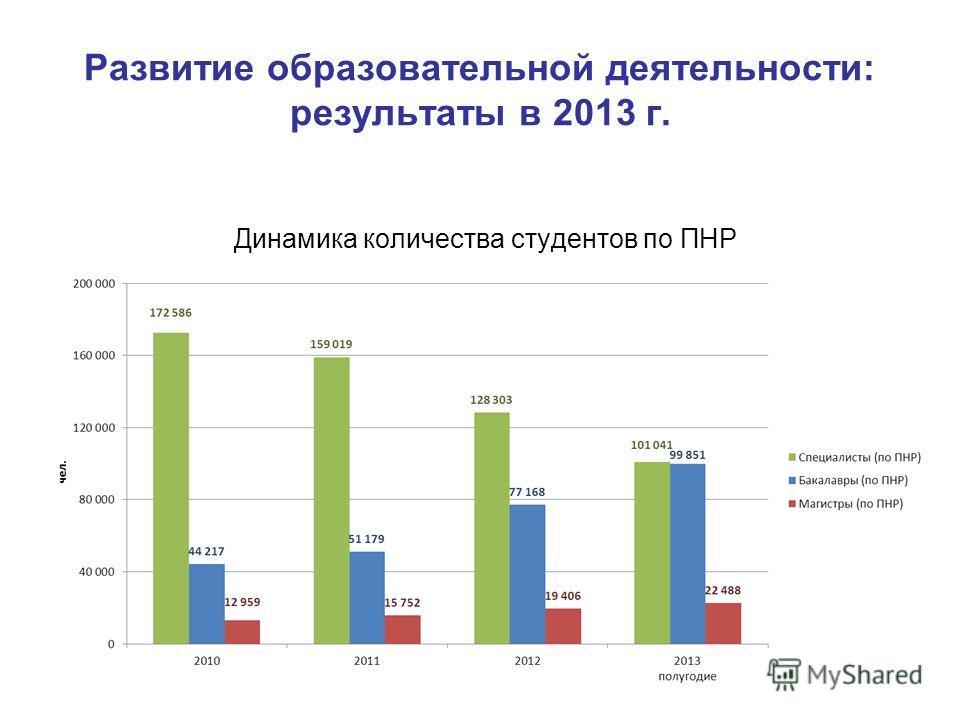 Динамика количества студентов по ПНР Развитие образовательной деятельности: результаты в 2013 г.