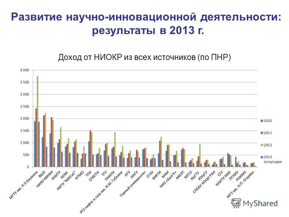 Доход от НИОКР из всех источников (по ПНР) Развитие научно-инновационной деятельности: результаты в 2013 г.