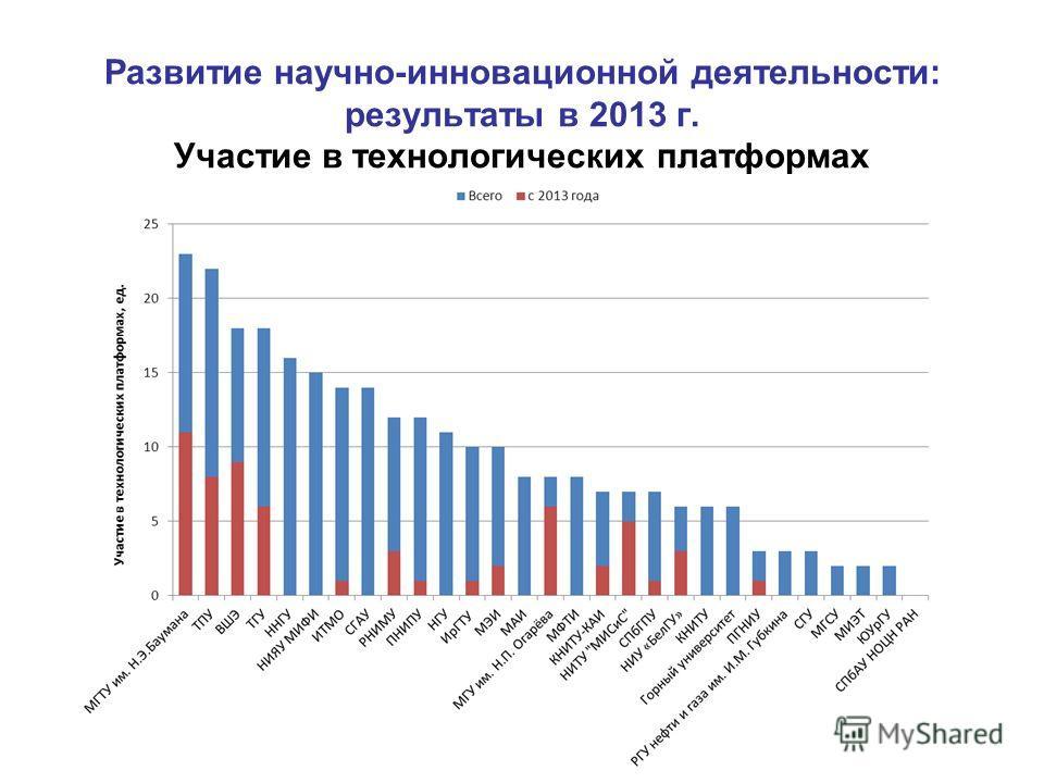 Развитие научно-инновационной деятельности: результаты в 2013 г. Участие в технологических платформах