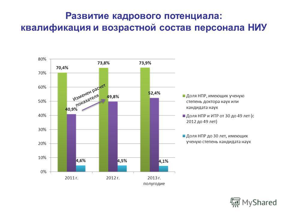 Развитие кадрового потенциала: квалификация и возрастной состав персонала НИУ