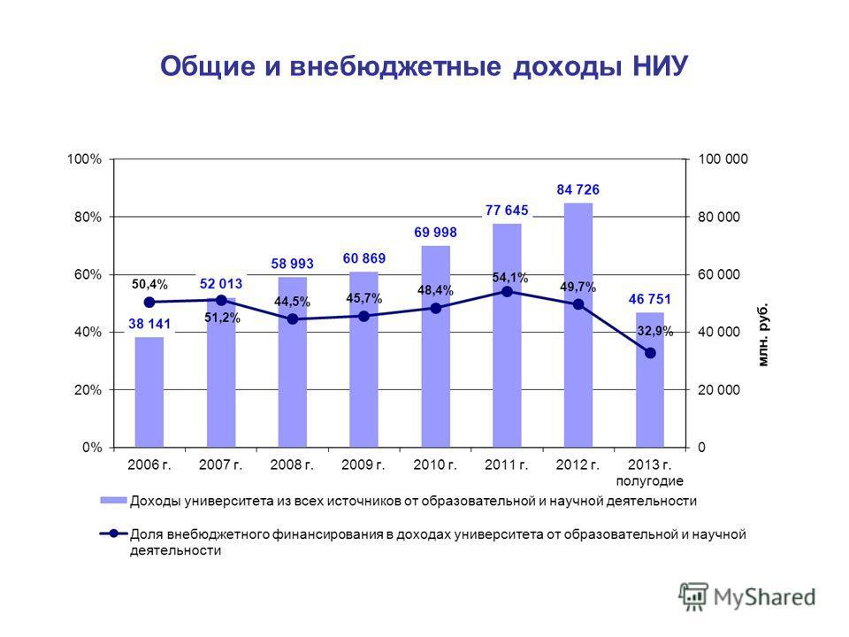 Общие и внебюджетные доходы НИУ