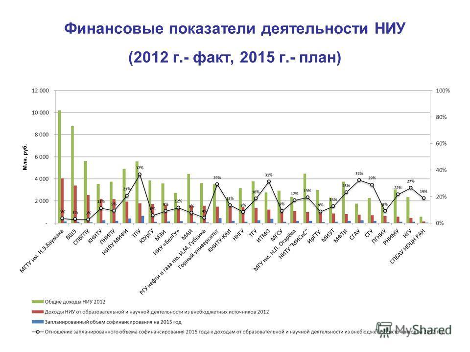 Финансовые показатели деятельности НИУ (2012 г.- факт, 2015 г.- план)