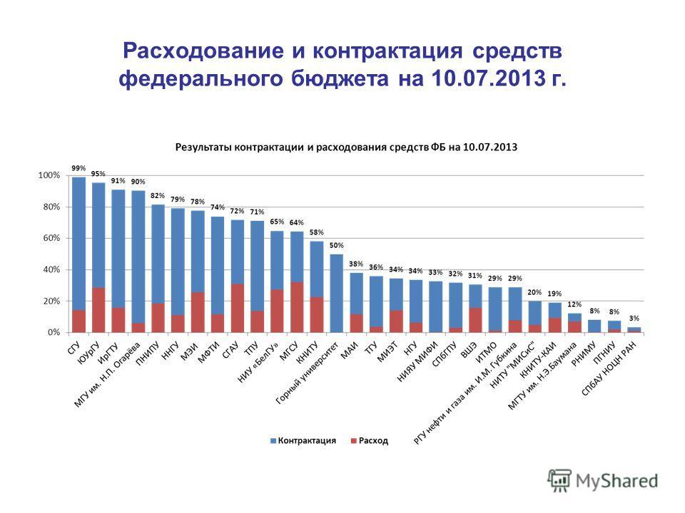 Расходование и контрактация средств федерального бюджета на 10.07.2013 г.