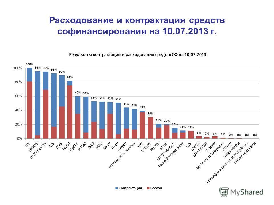 Расходование и контрактация средств софинансирования на 10.07.2013 г.