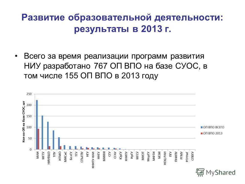 Развитие образовательной деятельности: результаты в 2013 г. Всего за время реализации программ развития НИУ разработано 767 ОП ВПО на базе СУОС, в том числе 155 ОП ВПО в 2013 году
