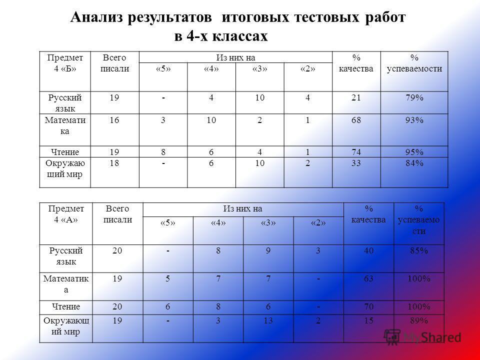 Предмет 4 «А» Всего писали Из них на% качества % успеваемо сти «5»«4»«3»«2» Русский язык 20-8934085% Математик а 19577-63100% Чтение20686-70100% Окружающ ий мир 19-31321589% Предмет 4 «Б» Всего писали Из них на% качества % успеваемости «5»«4»«3»«2» Р