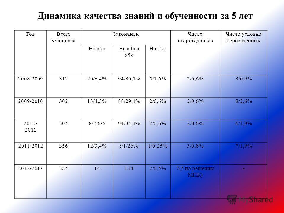Динамика качества знаний и обученности за 5 лет ГодВсего учащихся ЗакончилиЧисло второгодников Число условно переведенных На «5»На «4» и «5» На «2» 2008-200931220/6,4%94/30,1%5/1,6%2/0,6%3/0,9% 2009-201030213/4,3%88/29,1%2/0,6% 8/2,6% 2010- 2011 3058