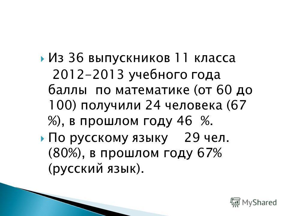 Из 36 выпускников 11 класса 2012-2013 учебного года баллы по математике (от 60 до 100) получили 24 человека (67 %), в прошлом году 46 %. По русскому языку 29 чел. (80%), в прошлом году 67% (русский язык).