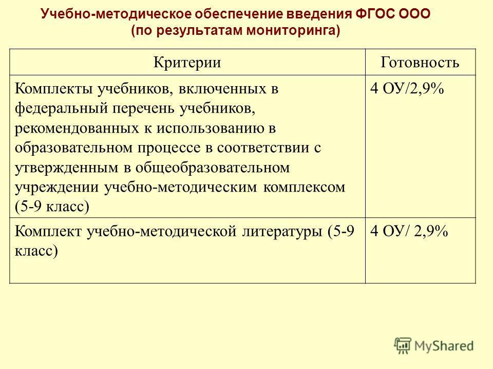 Учебно-методическое обеспечение введения ФГОС ООО (по результатам мониторинга) КритерииГотовность Комплекты учебников, включенных в федеральный перечень учебников, рекомендованных к использованию в образовательном процессе в соответствии с утвержденн