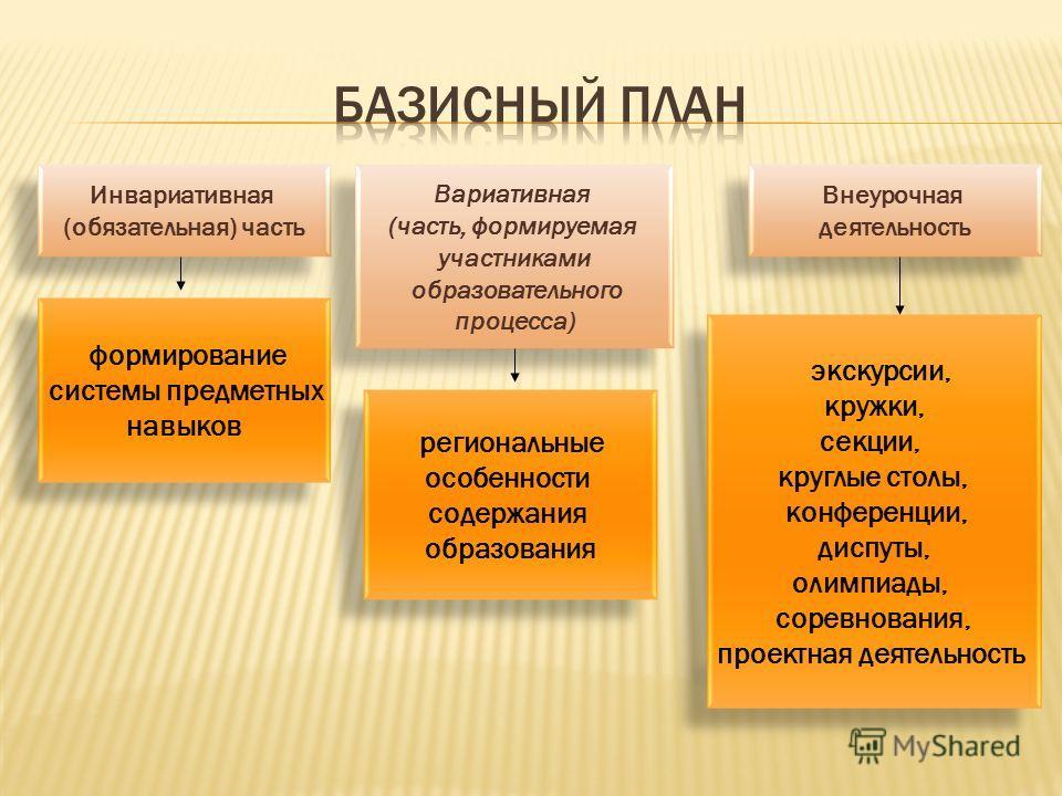 Инвариативная (обязательная) часть Инвариативная (обязательная) часть Вариативная (часть, формируемая участниками образовательного процесса) Вариативная (часть, формируемая участниками образовательного процесса) Внеурочная деятельность Внеурочная дея