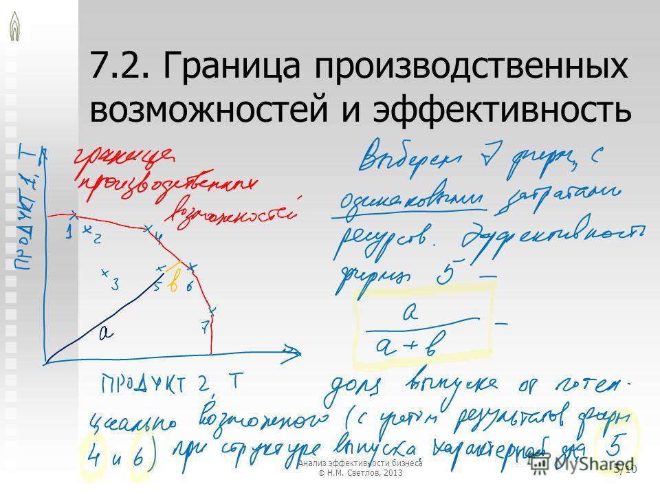 7.2. Граница производственных возможностей и эффективность 5/ 10 Анализ эффективности бизнеса Н.М. Светлов, 2013