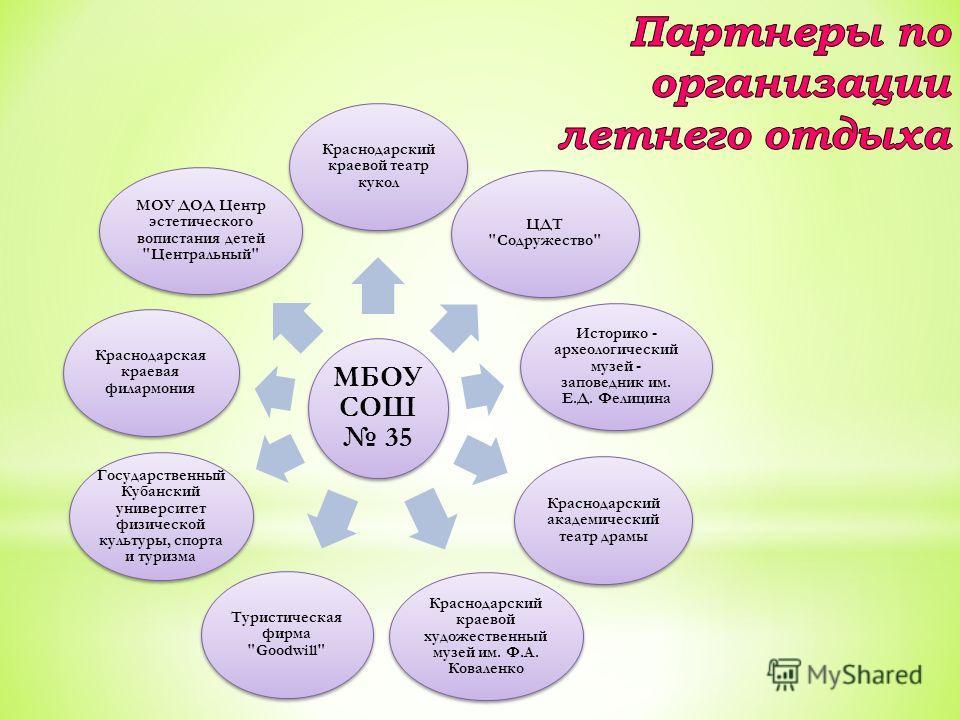 МБОУ СОШ 35 Краснодарский краевой театр кукол ЦДТ