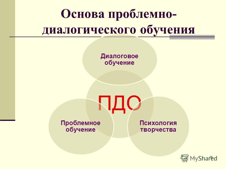 Основа проблемно- диалогического обучения ПДО Диалоговое обучение Психология творчества Проблемное обучение 16