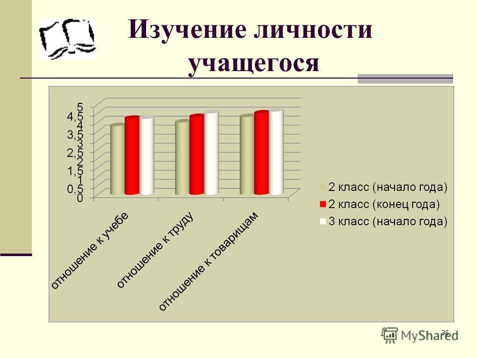Изучение личности учащегося 36
