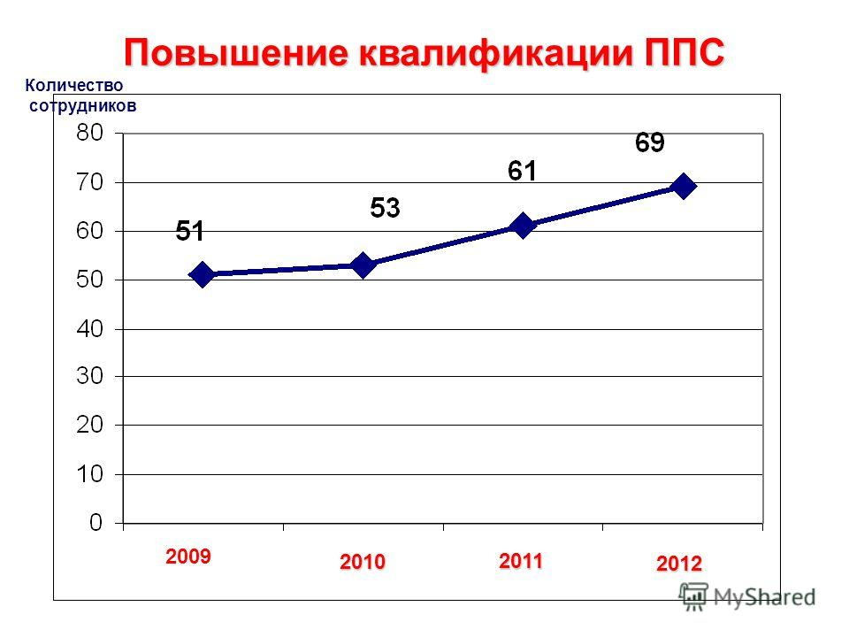 Повышение квалификации ППС 2009 2010 2011 2012 Количество сотрудников