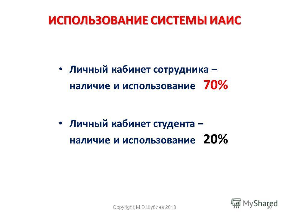 ИСПОЛЬЗОВАНИЕ СИСТЕМЫ ИАИС Личный кабинет сотрудника – наличие и использование 70% Личный кабинет студента – наличие и использование 20% Copyright, М.Э.Шубина 201330
