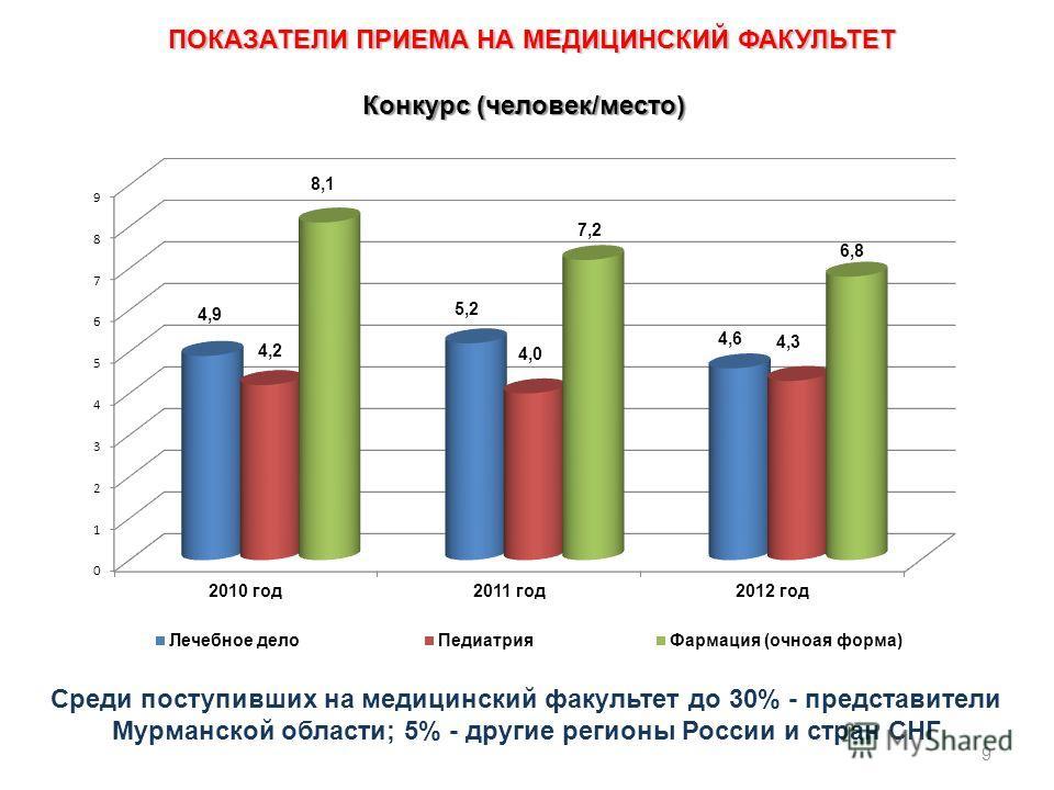 Среди поступивших на медицинский факультет до 30% - представители Мурманской области; 5% - другие регионы России и стран СНГ Конкурс (человек/место) 9 ПОКАЗАТЕЛИ ПРИЕМА НА МЕДИЦИНСКИЙ ФАКУЛЬТЕТ