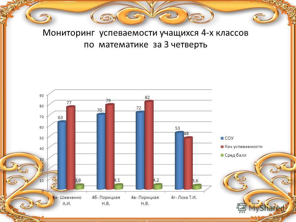 Мониторинг успеваемости учащихся 4-х классов по математике за 3 четверть