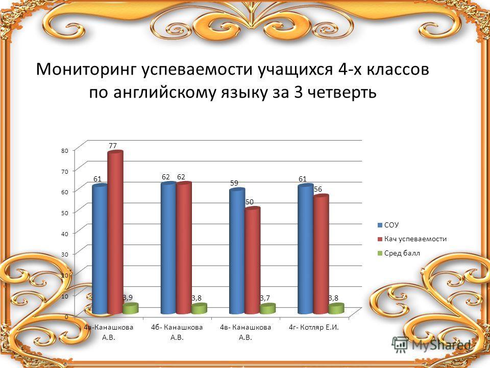Мониторинг успеваемости учащихся 4-х классов по английскому языку за 3 четверть