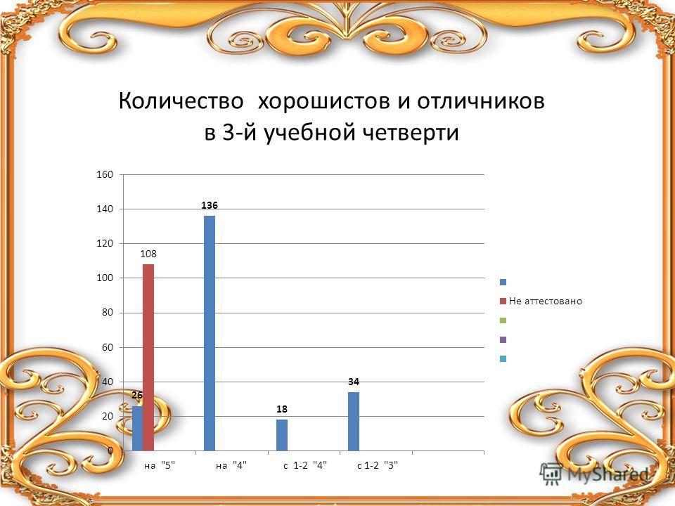 Количество хорошистов и отличников в 3-й учебной четверти