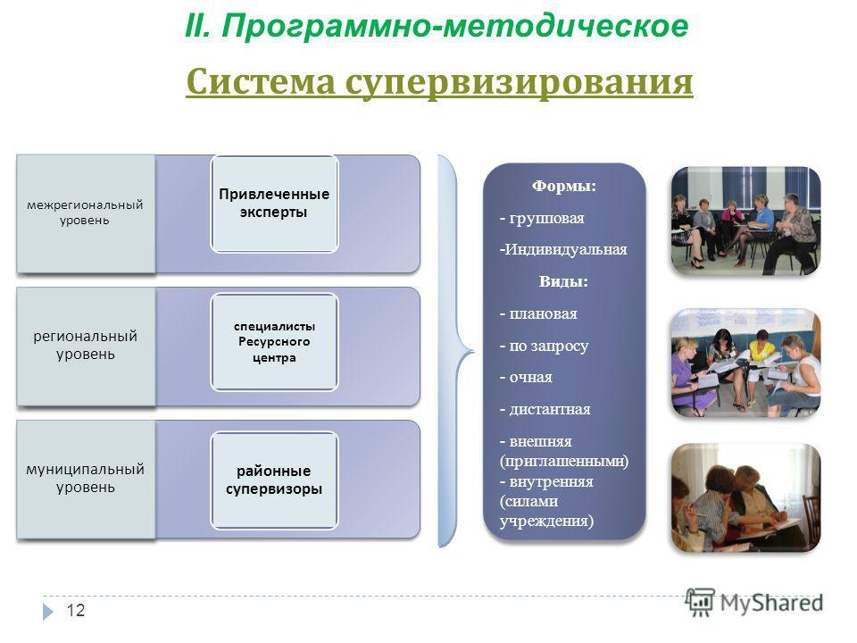 межрегиональный уровень региональный уровень муниципальный уровень Привлеченные эксперты специалисты Ресурсного центра районные супервизоры Формы: - групповая -Индивидуальная Виды: - плановая - по запросу - очная - дистантная - внешняя (приглашенными