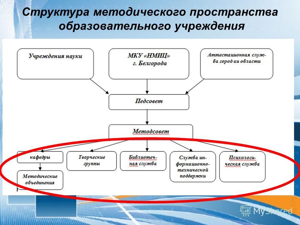 Структура методического пространства образовательного учреждения