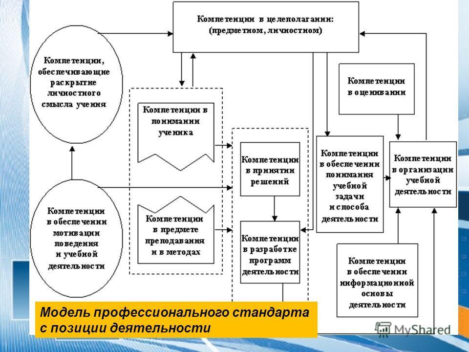 Модель профессионального стандарта с позиции деятельности
