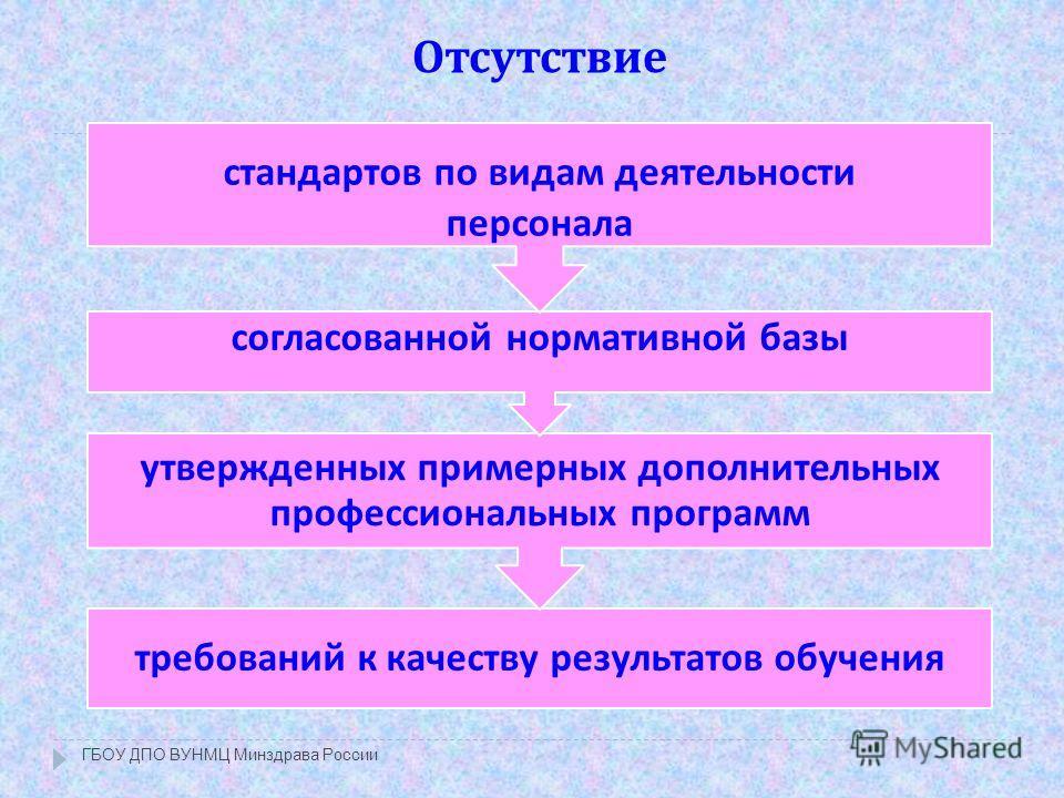 Отсутствие ГБОУ ДПО ВУНМЦ Минздрава России требований к качеству результатов обучения утвержденных примерных дополнительных профессиональных программ согласованной нормативной базы стандартов по видам деятельности персонала