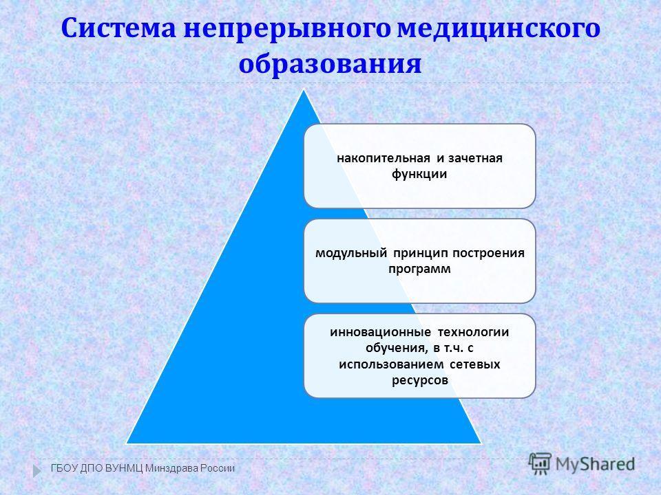 Система непрерывного медицинского образования ГБОУ ДПО ВУНМЦ Минздрава России накопительная и зачетная функции модульный принцип построения программ инновационные технологии обучения, в т. ч. с использованием сетевых ресурсов