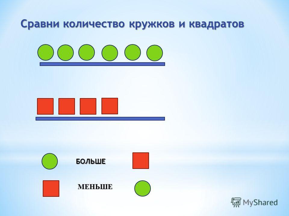 Сравни количество кружков и квадратов БОЛЬШЕ МЕНЬШЕ