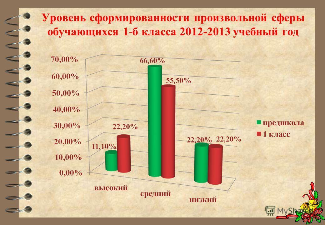 Уровень сформированности произвольной сферы обучающихся 1-б класса 2012-2013 учебный год