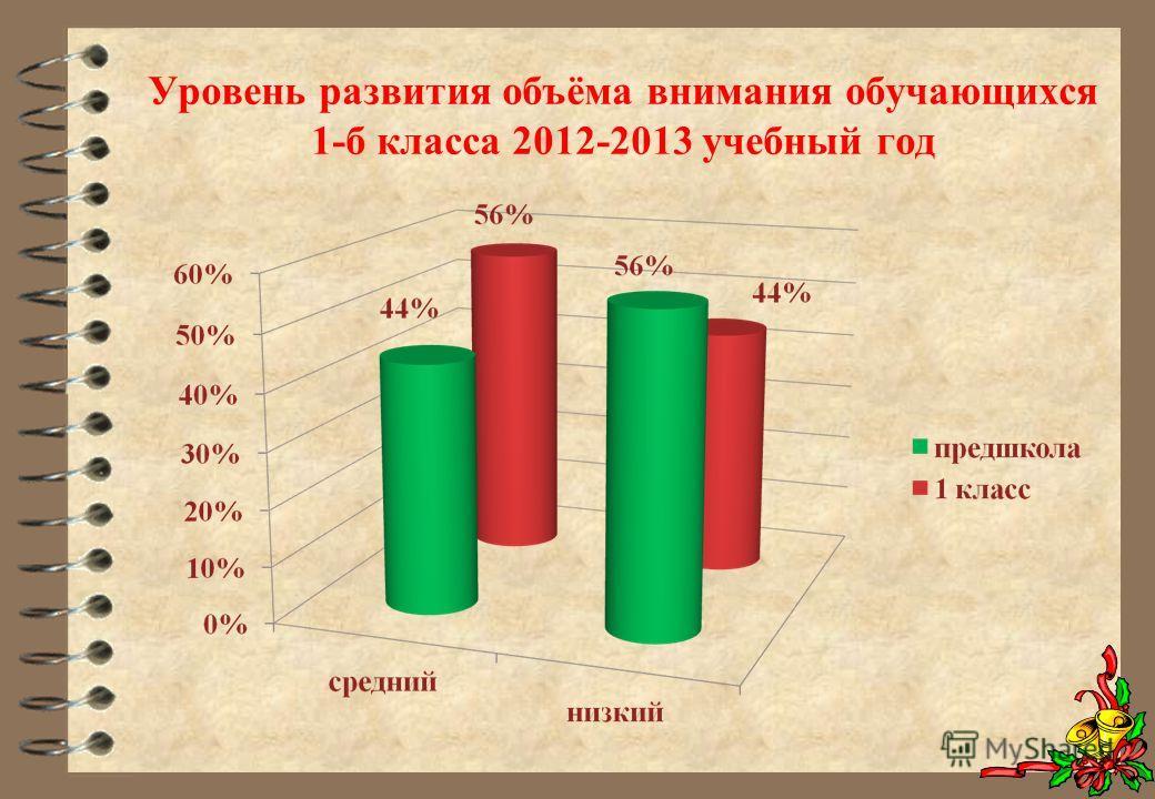 Уровень развития объёма внимания обучающихся 1-б класса 2012-2013 учебный год