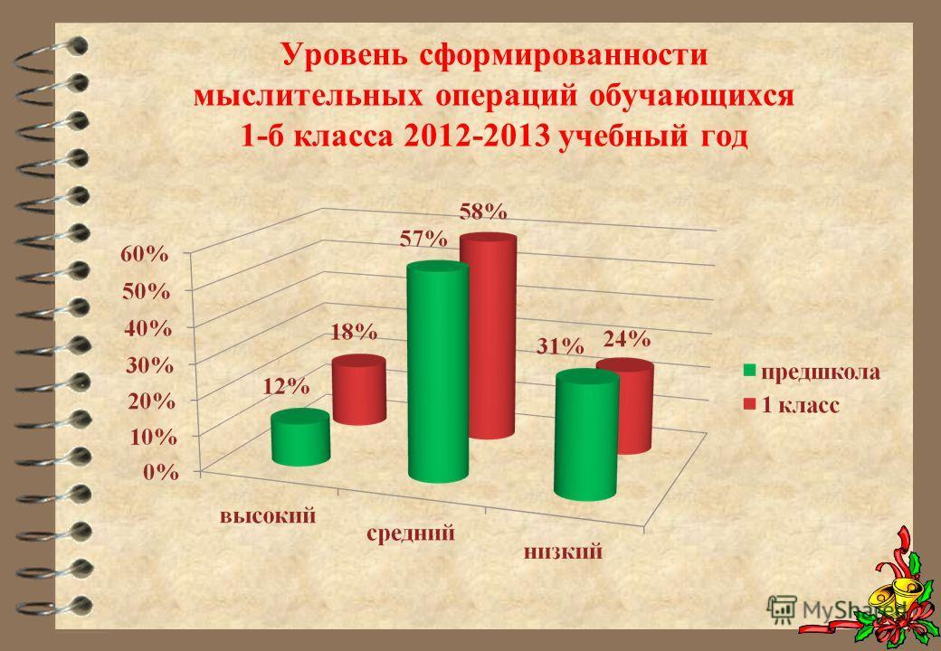 Уровень сформированности мыслительных операций обучающихся 1-б класса 2012-2013 учебный год