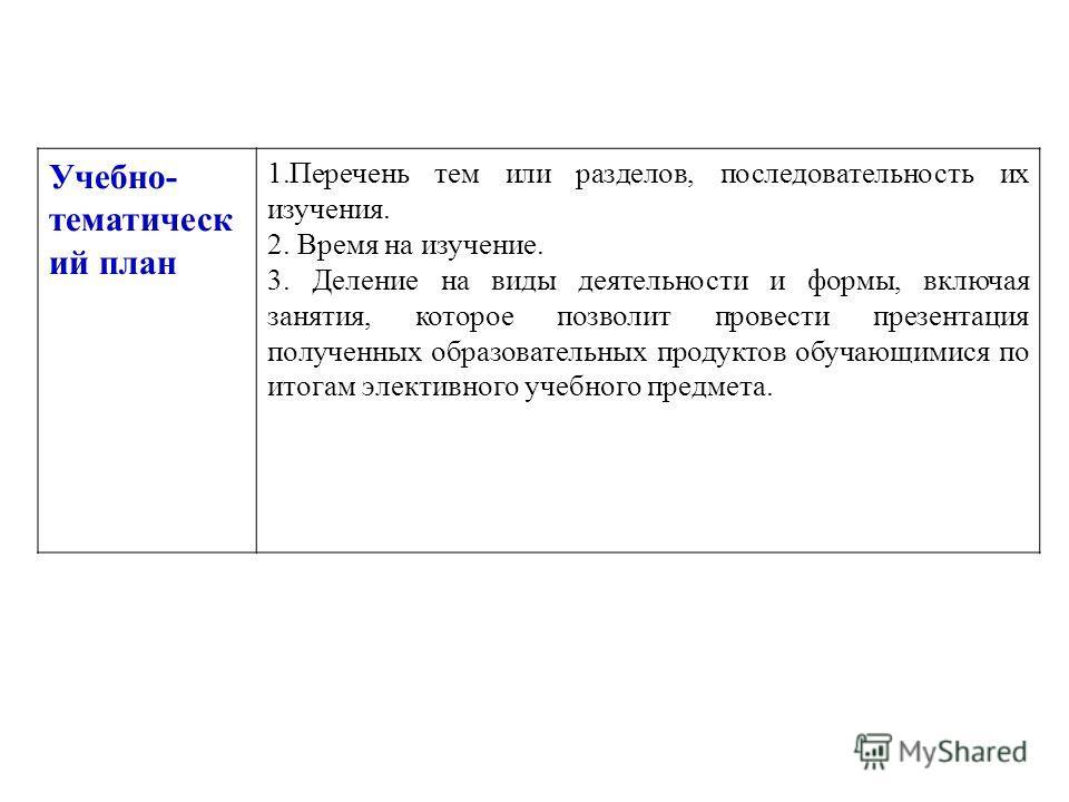 Учебно- тематическ ий план 1.Перечень тем или разделов, последовательность их изучения. 2. Время на изучение. 3. Деление на виды деятельности и формы, включая занятия, которое позволит провести презентация полученных образовательных продуктов обучающ