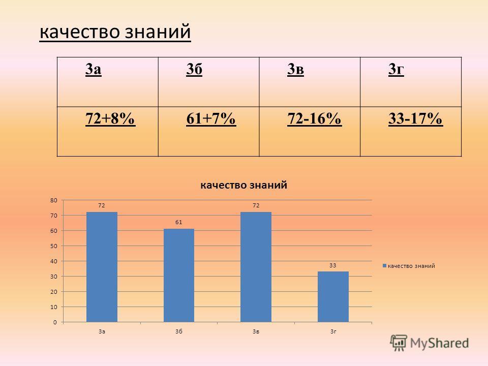 качество знаний 3а3б3в3г 72+8%61+7%72-16%33-17%