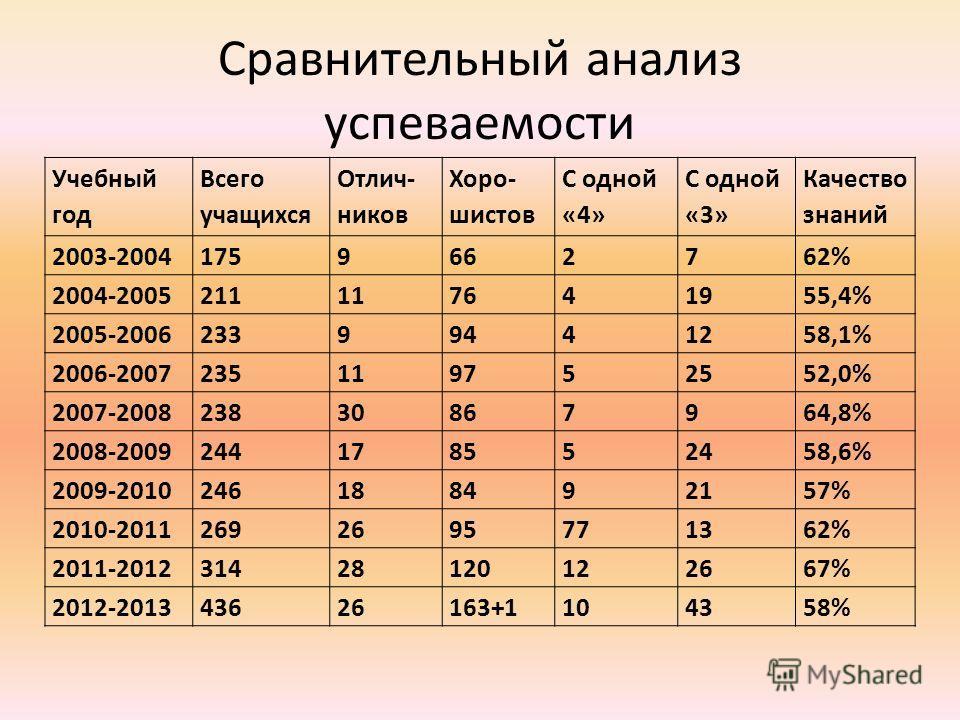Сравнительный анализ успеваемости Учебный год Всего учащихся Отлич- ников Хоро- шистов С одной «4» С одной «3» Качество знаний 2003-20041759662762% 2004-2005211117641955,4% 2005-200623399441258,1% 2006-2007235119752552,0% 2007-200823830867964,8% 2008