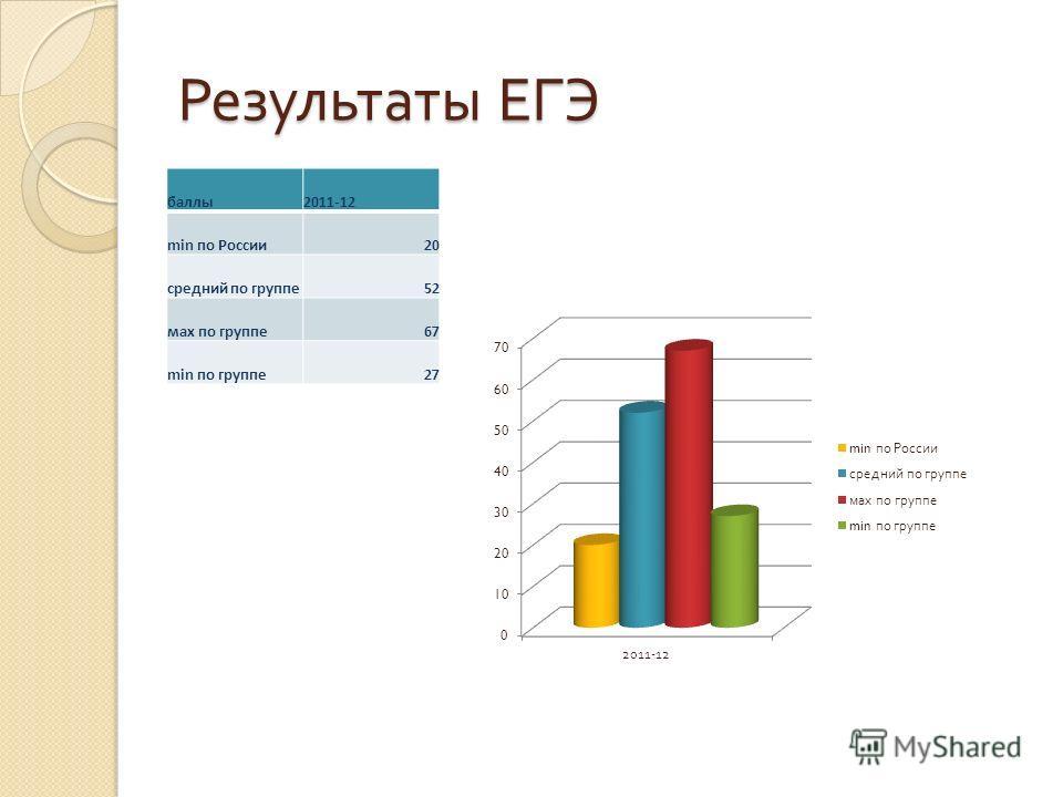 Результаты ЕГЭ баллы2011-12 min по России20 средний по группе52 мах по группе67 min по группе27