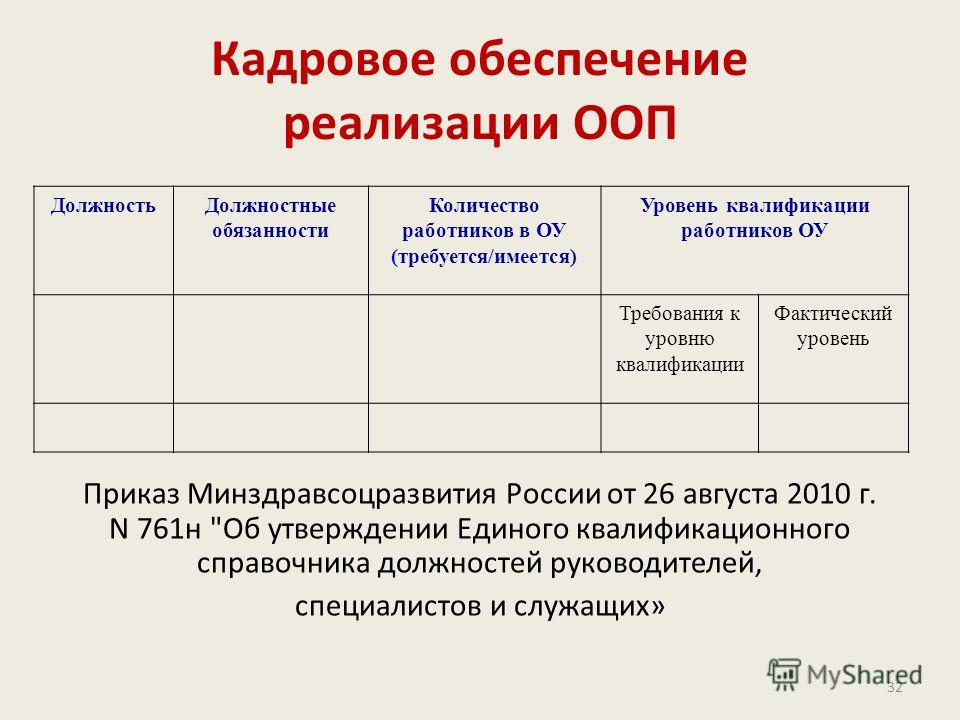 Кадровое обеспечение реализации ООП Приказ Mинздравсоцразвития России от 26 августа 2010 г. N 761н